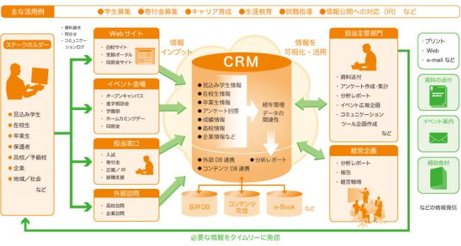 教育機関向けCRMソリューション